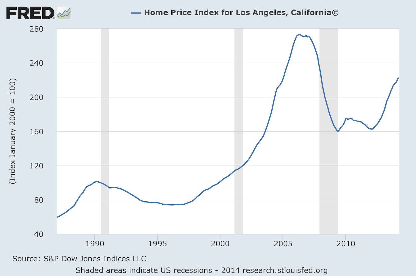 Southland housing market may finally be getting back to for House prices in los angeles ca